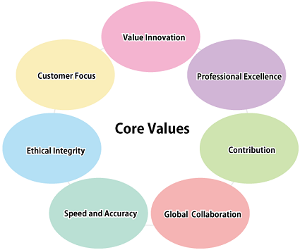 the values expressed in the code of ethics for human services Beyond the code of ethics, part i: complexities of ethical decision making in social work practice.